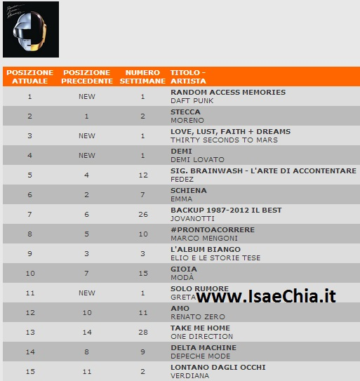 Classifica Fimi